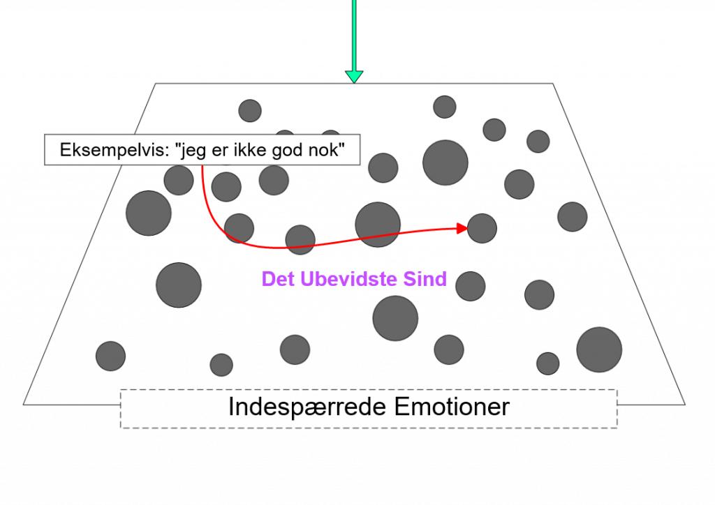 Indespærrede-Emotioner-blog-01