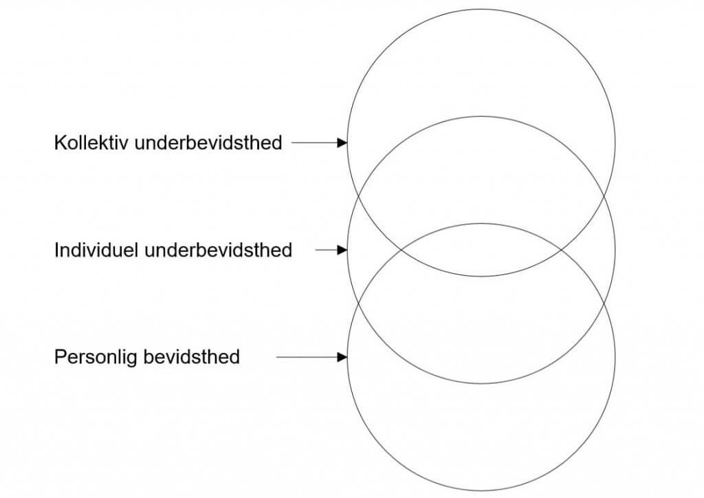 bevidsthed-tre-step